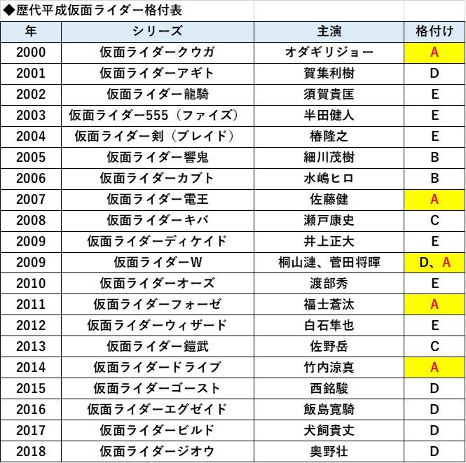 平成仮面ライダー歴代俳優格付け一覧表