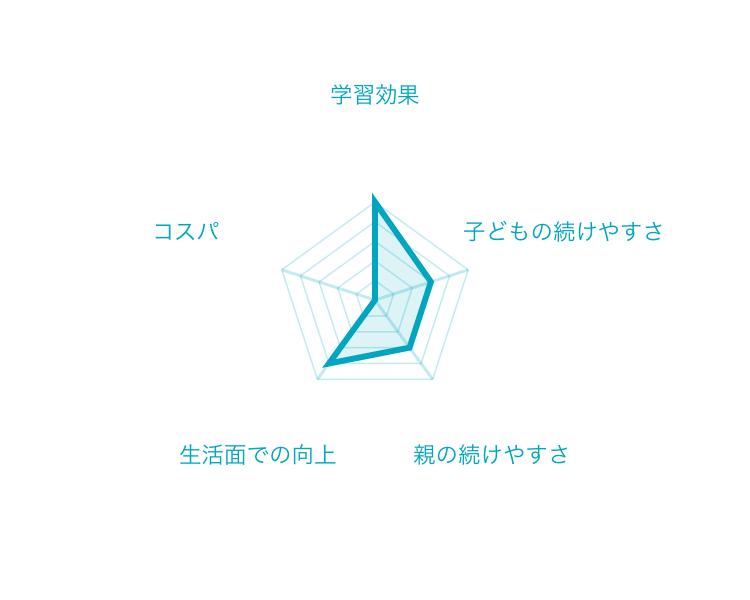 七田式通信教育の採点