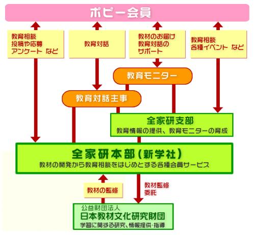 全家研の組織図