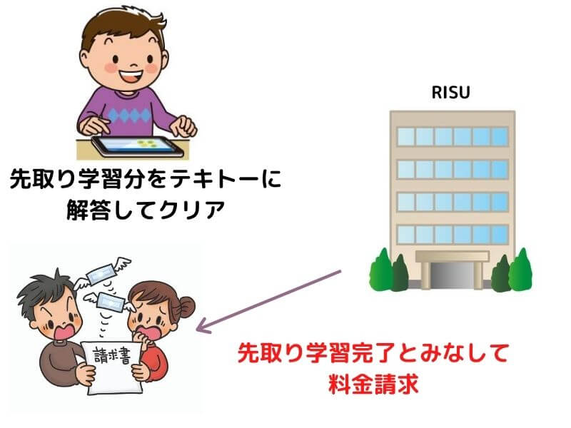 RISU算数の訴訟トラブル